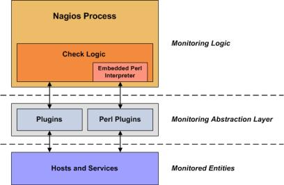 nagios plugins nagios xi architecture diagram  assets.nagios.com