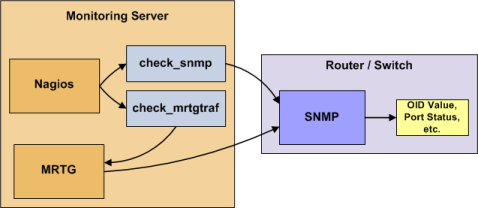 Monitoring Routers and Switches · Nagios Core Documentation
