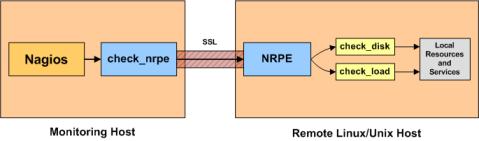 Diagrama de funcionamiento de NRPE