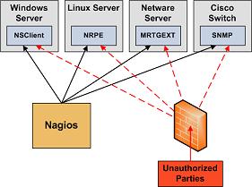 Security Considerations · Nagios Core Documentation