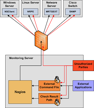 Security Considerations · Nagios Core Documentation