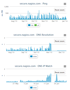 Performance Graphs Nagios XI 2014